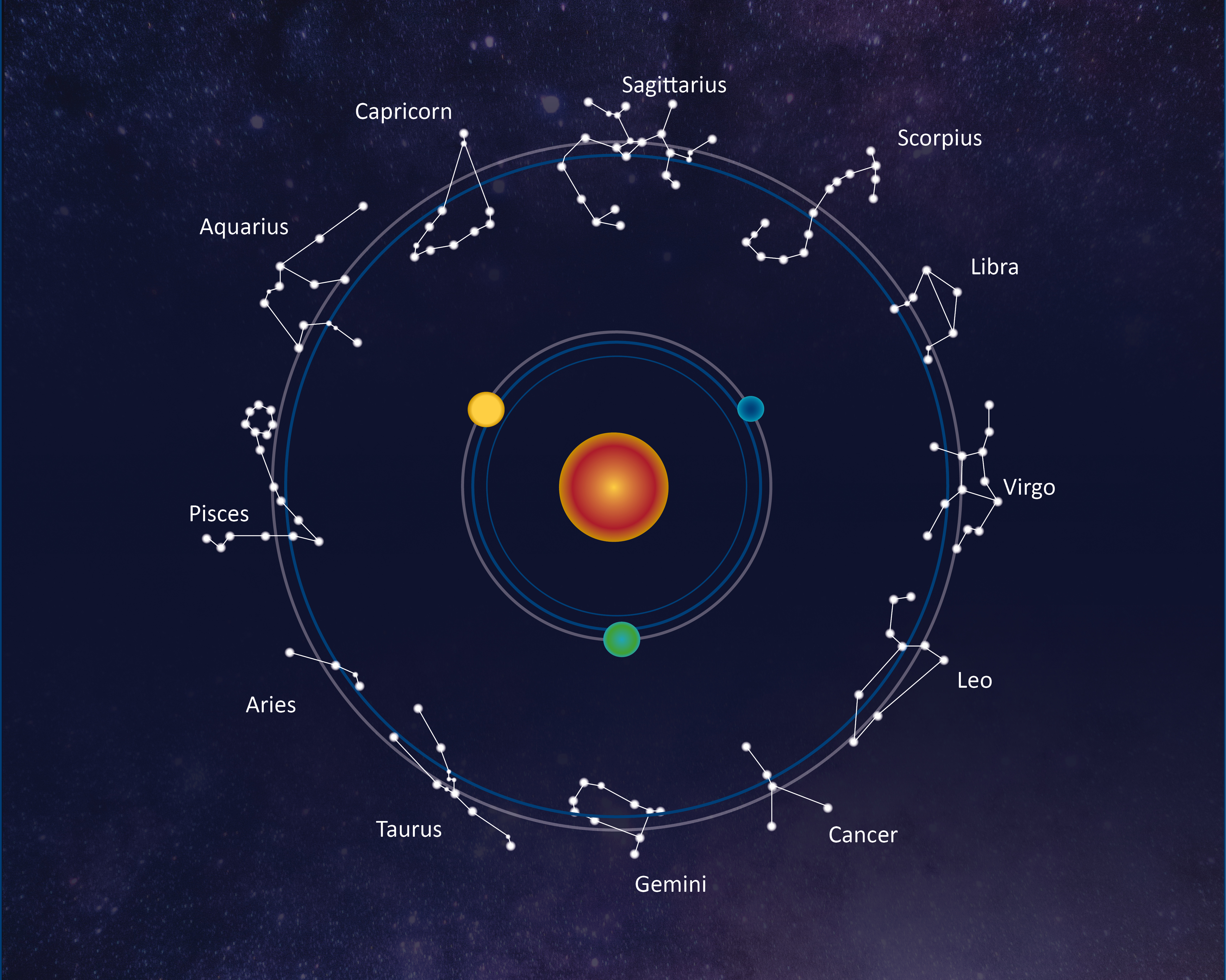 astrology_segni